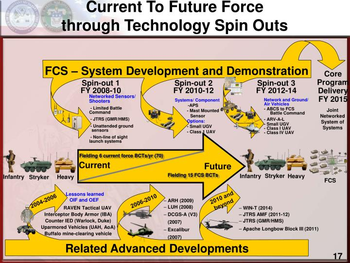 Current To Future Force