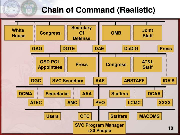 Chain of Command (Realistic)