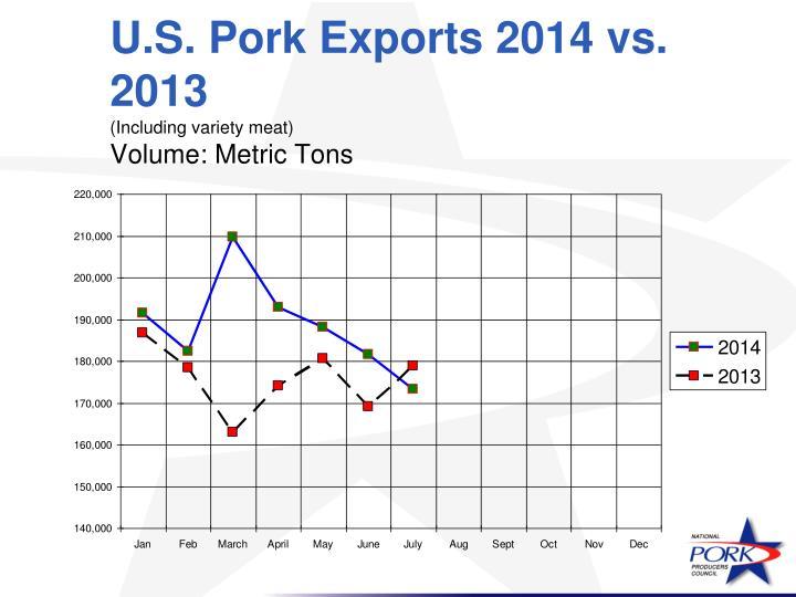U.S. Pork Exports 2014 vs. 2013