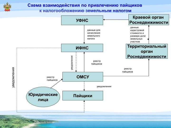 Схема взаимодействия по привлечению пайщиков