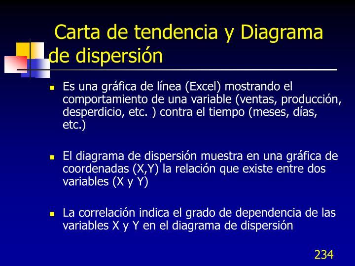 Carta de tendencia y Diagrama de dispersión