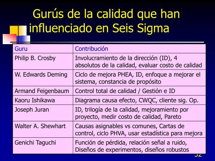 Gurús de la calidad que han influenciado en Seis Sigma