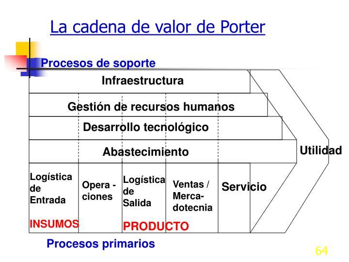 La cadena de valor de Porter