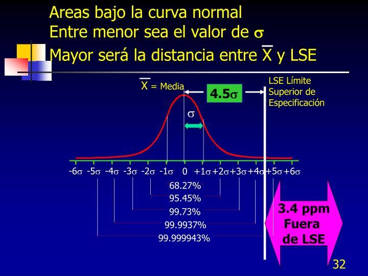 Areas bajo la curva normal