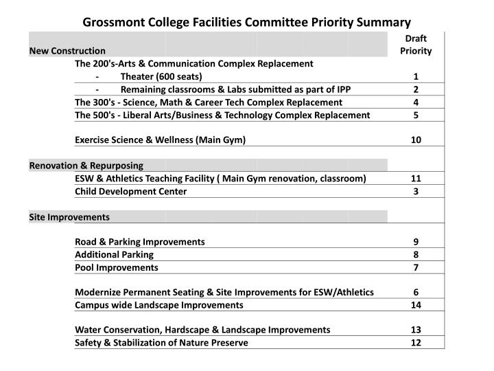 Grossmont College Facilities Committee Priority Summary