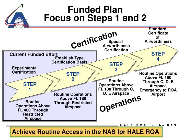 Funded Plan