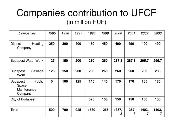 Companies contribution to UFCF