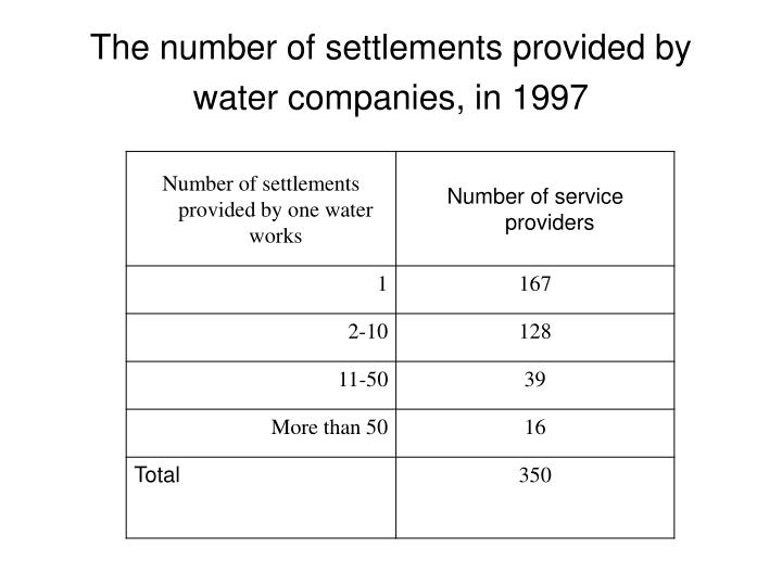 The number of settlements provided by water companies