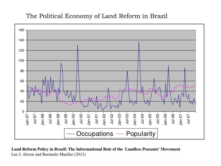 The Political Economy of Land Reform in Brazil