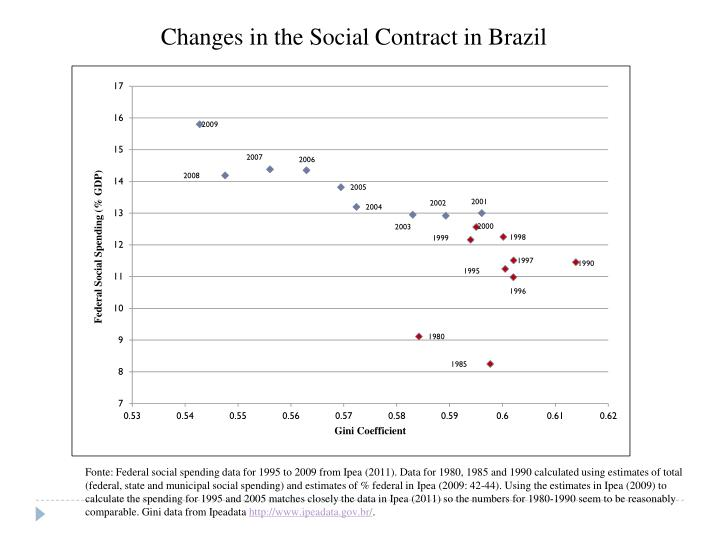 Changes in the Social Contract in Brazil