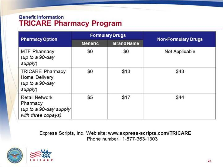 TRICAR Pharmacy Program