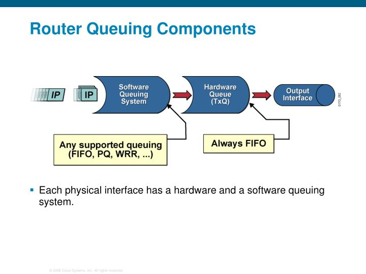 Router Queuing Components