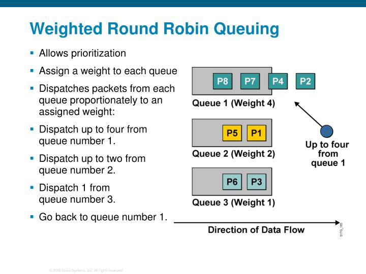 Weighted Round Robin Queuing