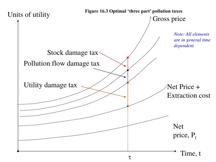 Figure 16.3 Optimal 'three part' pollution taxes