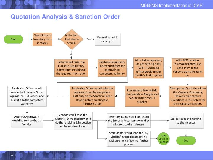 Quotation Analysis & Sanction Order