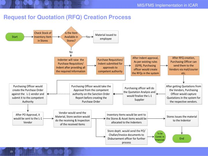 Request for Quotation (RFQ) Creation Process