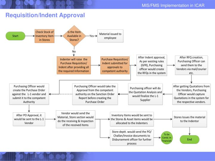 Requisition/Indent Approval