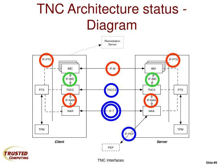 TNC Architecture status - Diagram