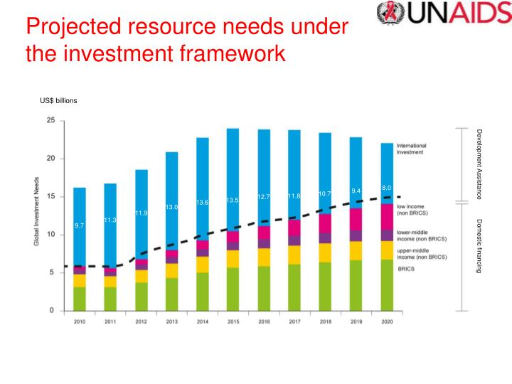 Projected resource needs under