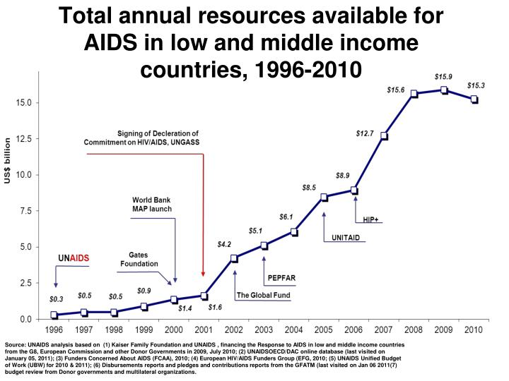 Total annual resources available for aids in low and middle income countries 1996 2010