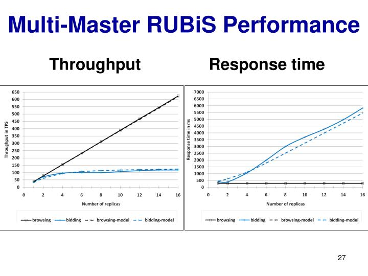 Multi-Master RUBiS Performance