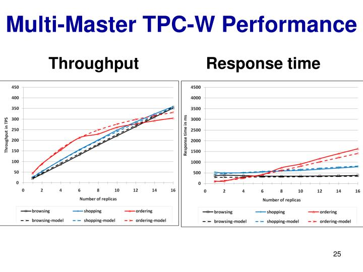 Multi-Master TPC-W Performance