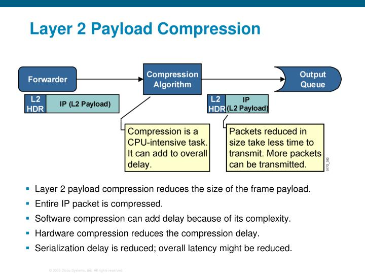 Layer 2 Payload Compression