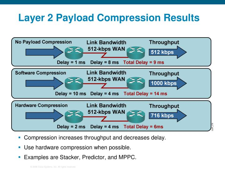Layer 2 Payload Compression Results