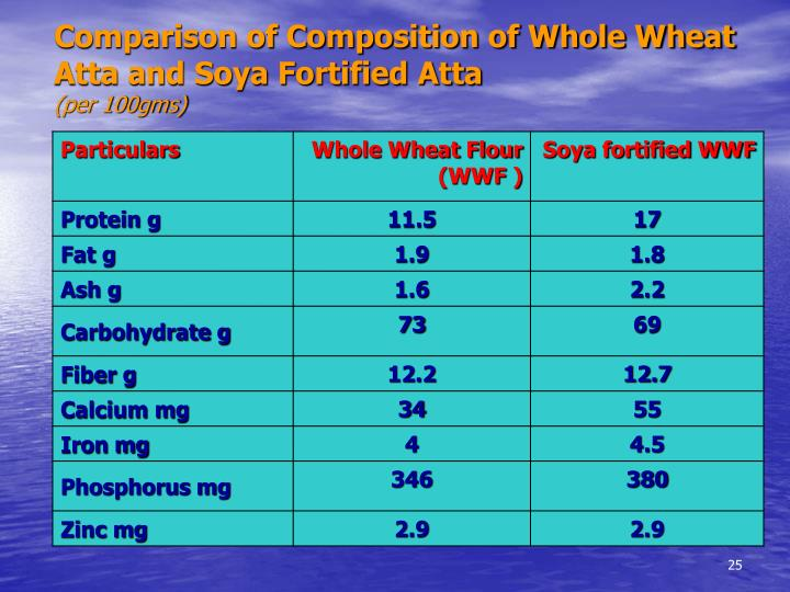 Comparison of Composition of Whole Wheat Atta and Soya Fortified Atta