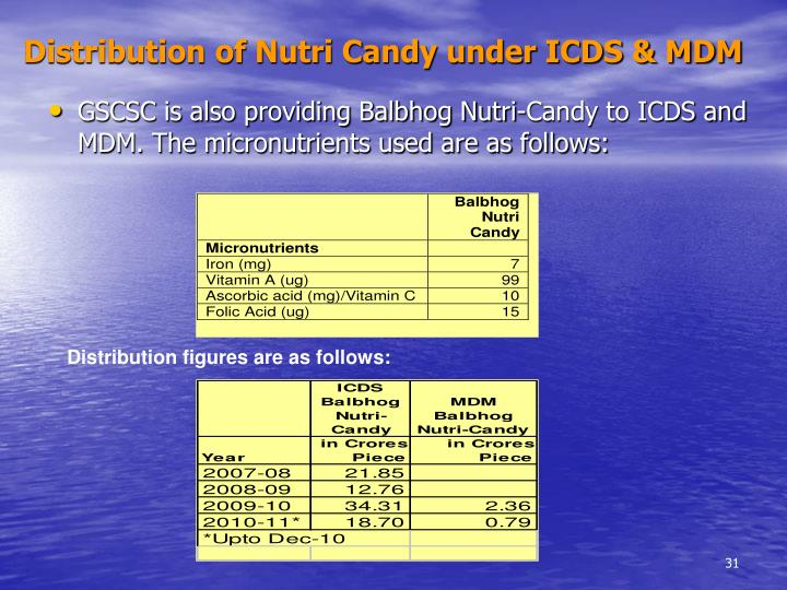 Distribution of Nutri Candy under ICDS & MDM