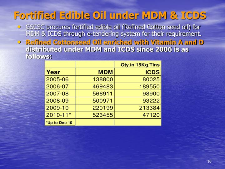 Fortified Edible Oil under MDM & ICDS