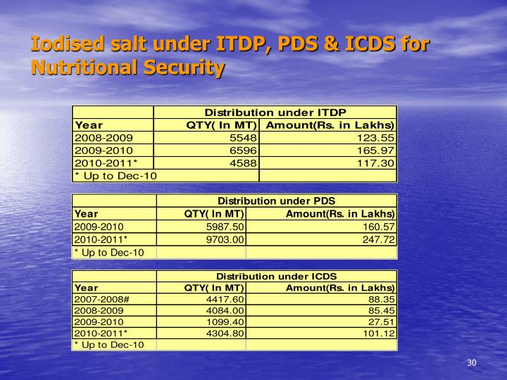 Iodised salt under ITDP, PDS & ICDS for Nutritional Security