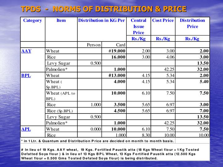 TPDS  -  NORMS OF DISTRIBUTION & PRICE