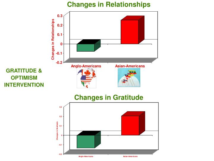 Changes in Relationships