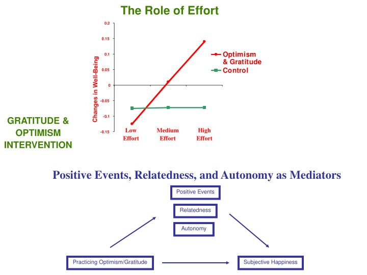 The Role of Effort