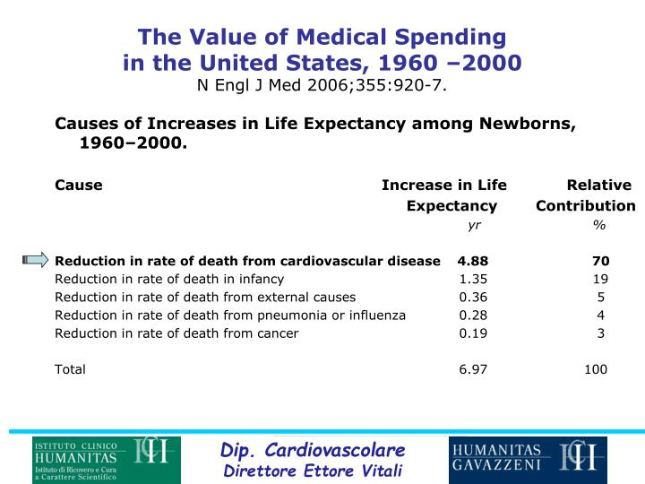 The Value of Medical Spending