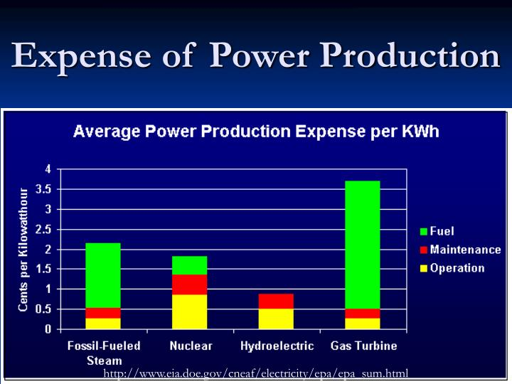 Expense of Power Production