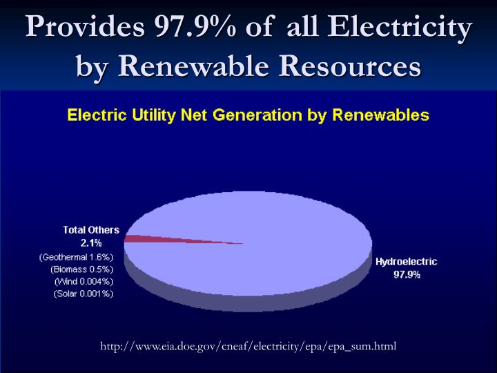 Provides 97.9% of all Electricity by Renewable Resources