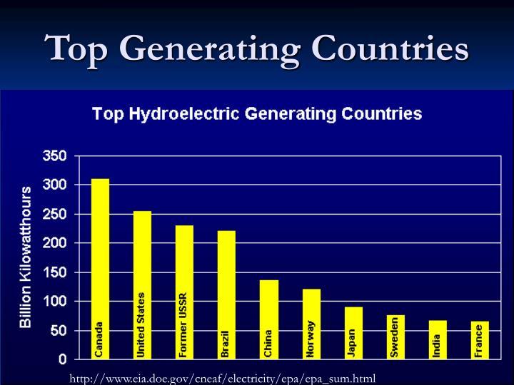 Top Generating Countries
