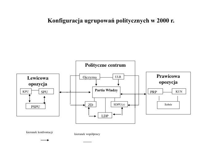 Konfiguracja ugrupowań politycznych w 2000r.