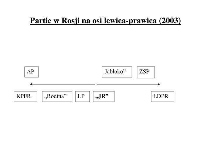 Partie w Rosji na osi lewica-prawica (2003)