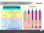 a smgcs level as defined by icao