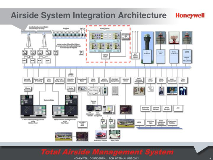 Airside System Integration Architecture