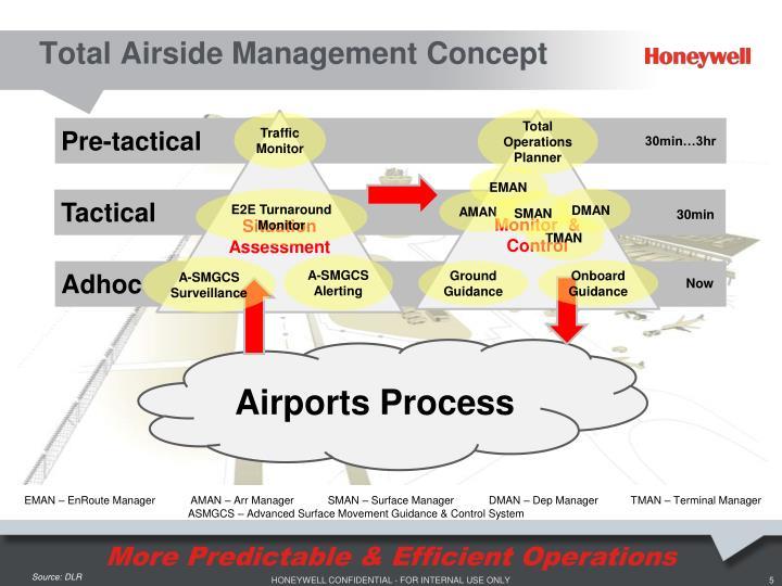 Total Airside Management Concept