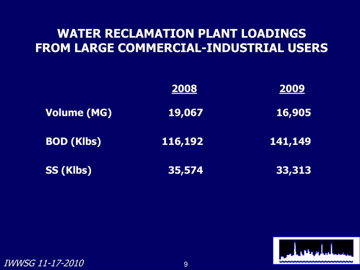 WATER RECLAMATION PLANT LOADINGS