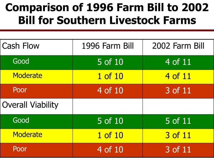 Comparison of 1996 Farm Bill to 2002 Bill for Southern Livestock Farms
