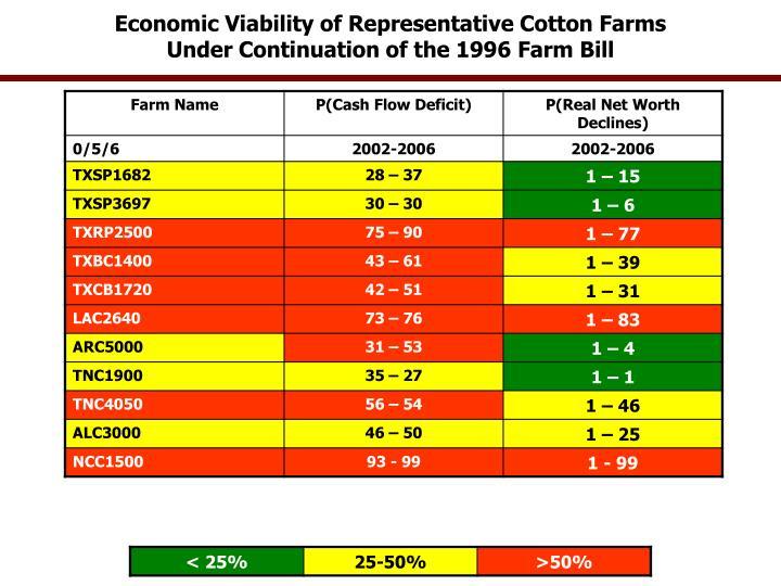 Economic Viability of Representative Cotton Farms