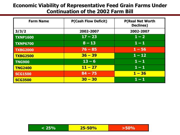 Economic Viability of Representative Feed Grain Farms Under