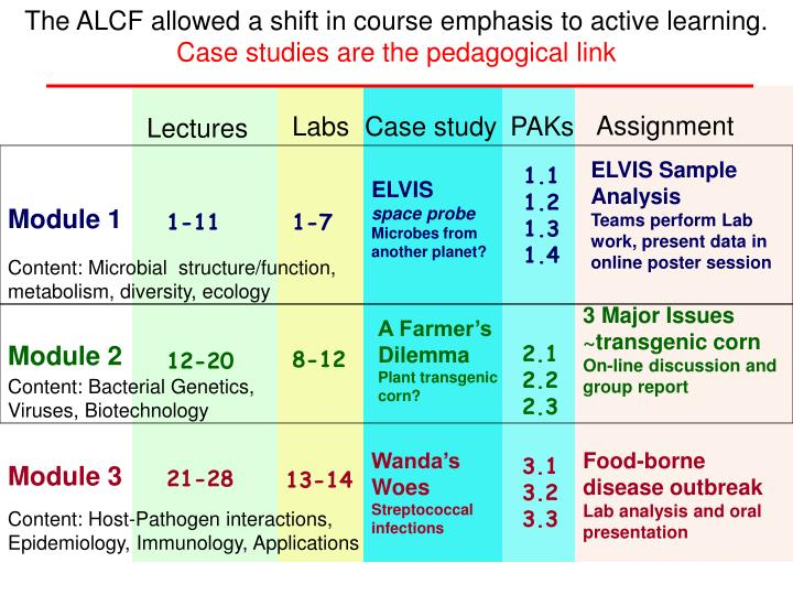 The ALCF allowed a shift in course emphasis to active learning.