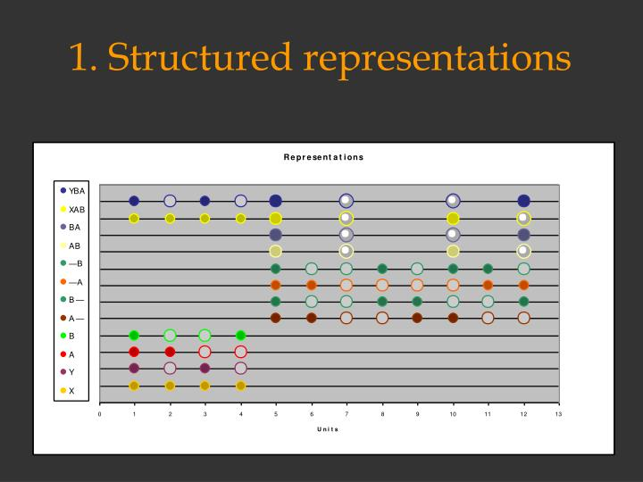 1. Structured representations